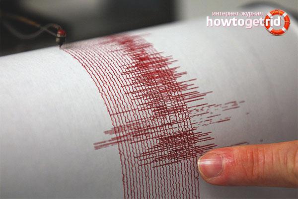 Магнитуда землетрясения
