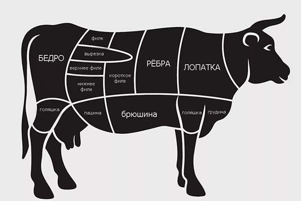 Виды мраморной говядины